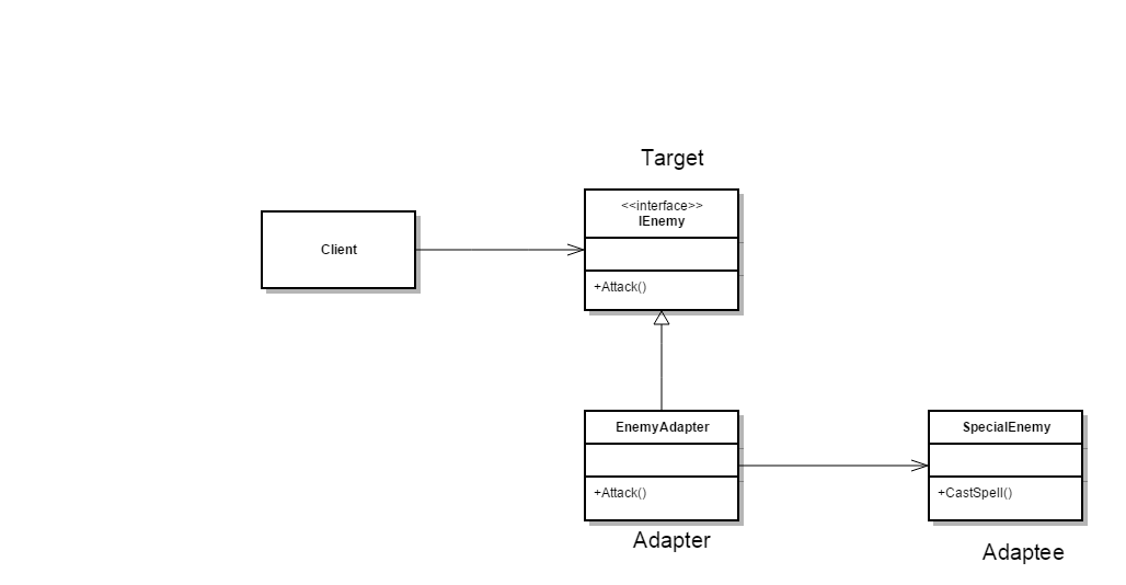 C# Adapter Design Pattern