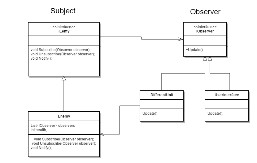 C# Observer Design Pattern - Indie Dev Art