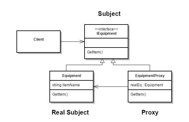 C# Proxy Design Pattern