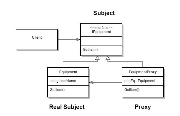 C# Proxy DesignPattern