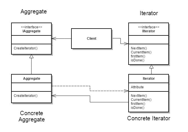 C# Iterator DesignPattern